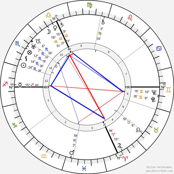 Tazio Nuvolari - Birth horoscope chart