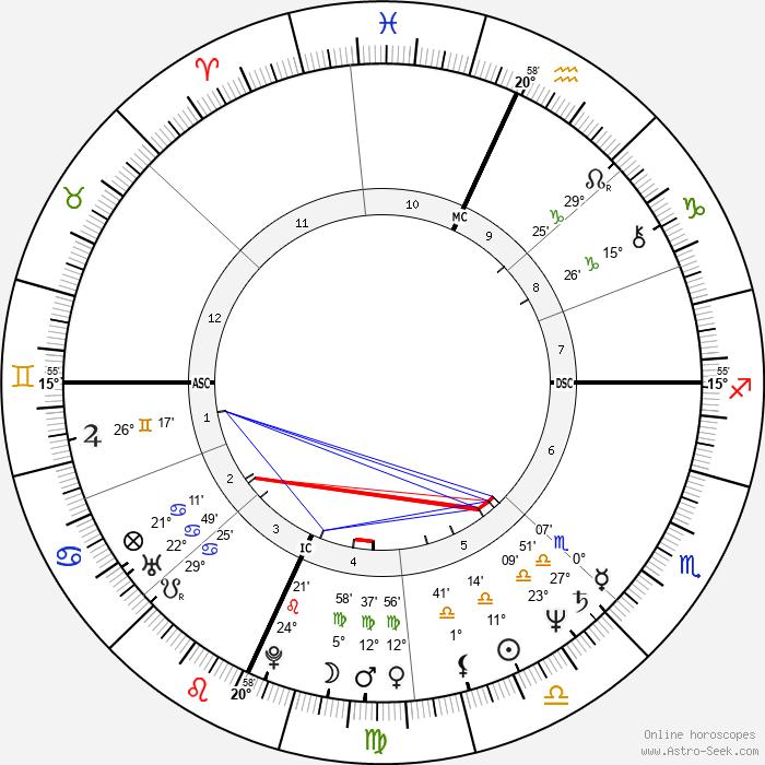 Tchéky Karyo - Birth horoscope chart