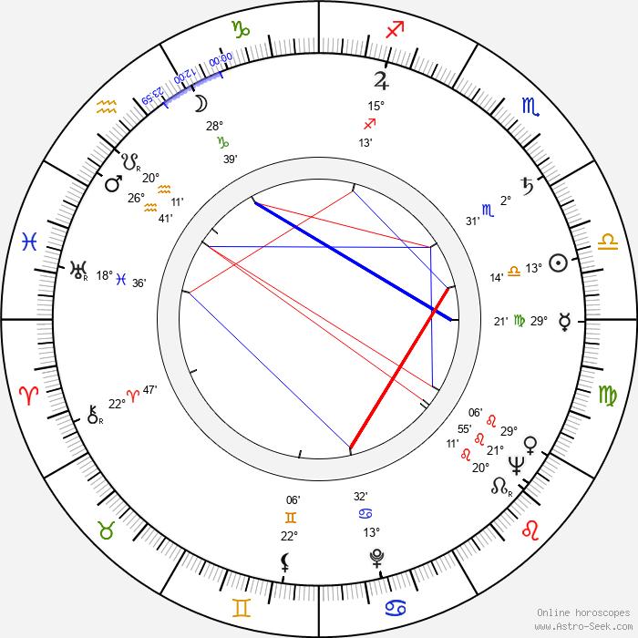 Teala Loring - Birth horoscope chart