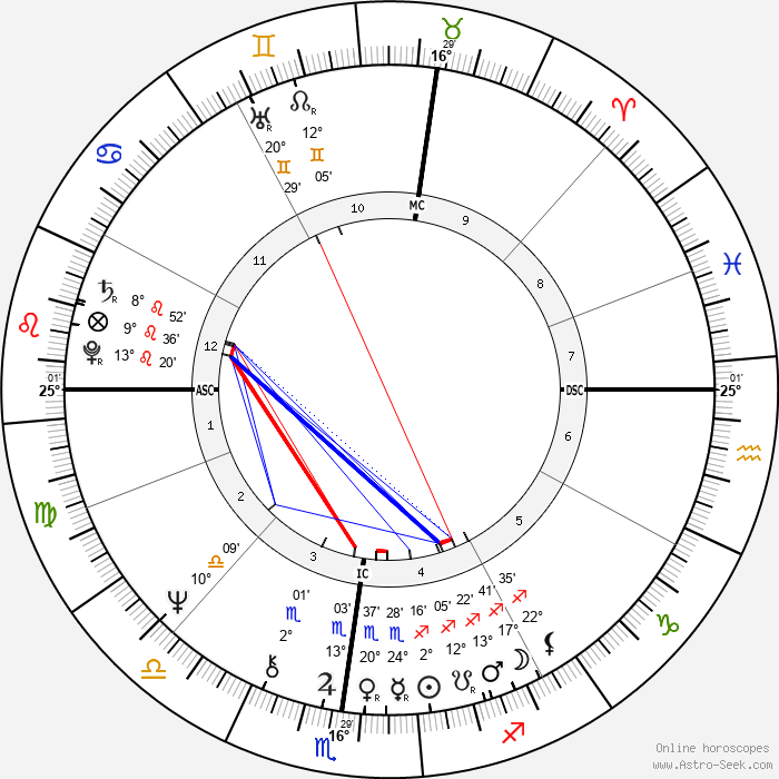 Ted Bundy - Birth horoscope chart