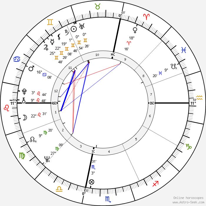 Ted Kaczynski - Birth horoscope chart