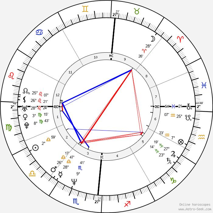Ted Kennedy Jr. - Birth horoscope chart