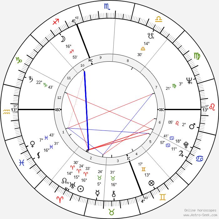 Ted Kotcheff - Birth horoscope chart