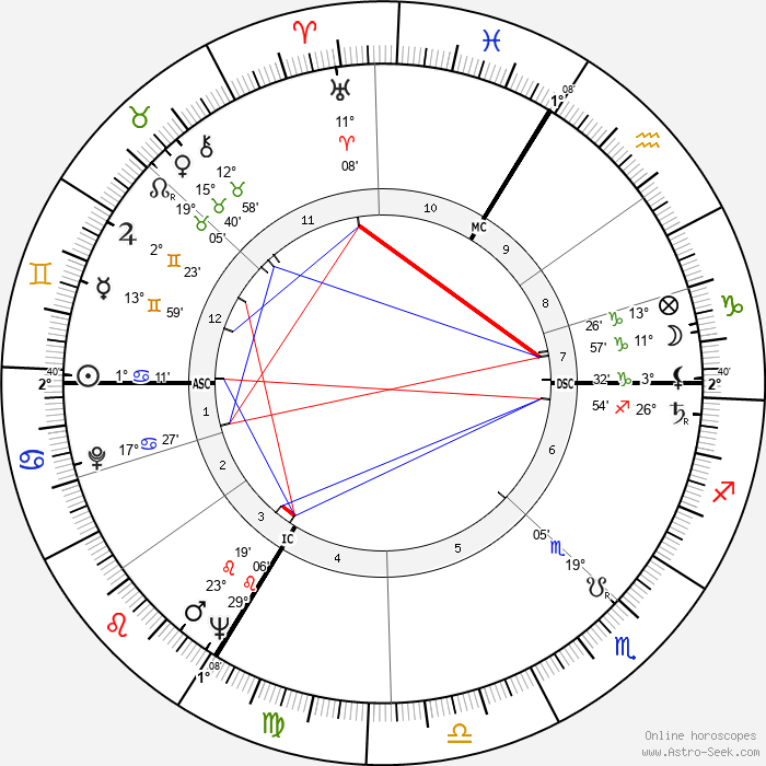 Ted Lapidus - Birth horoscope chart