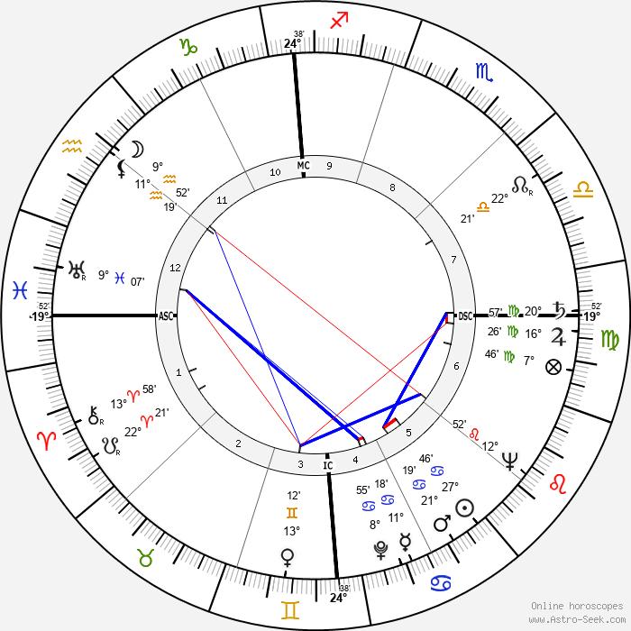 Ted Schroeder - Birth horoscope chart
