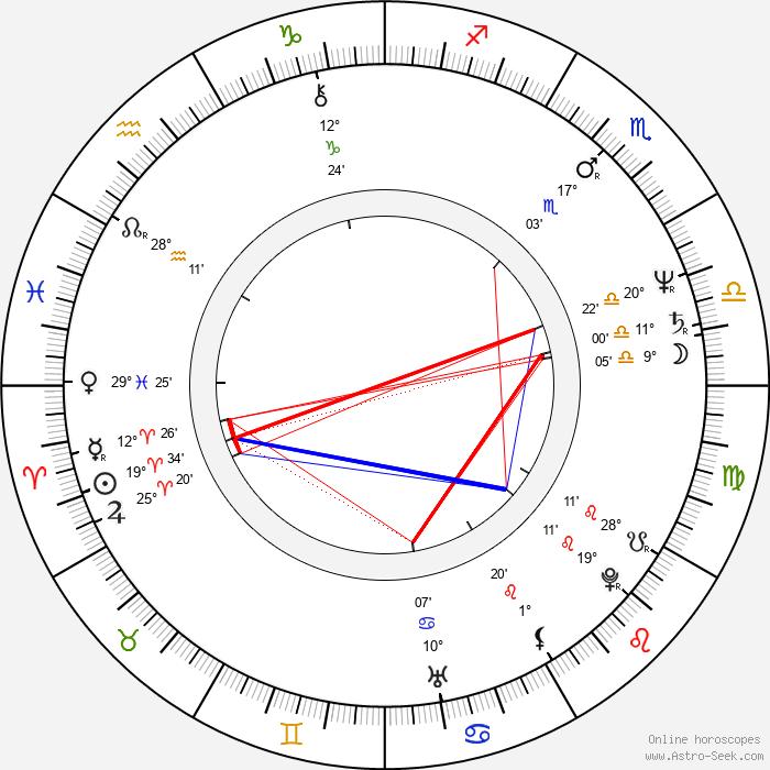 Ted Tally - Birth horoscope chart