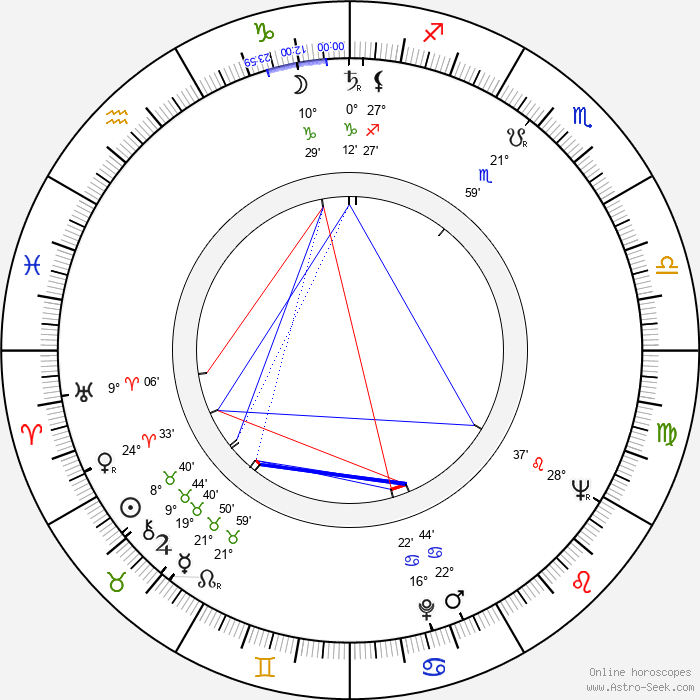 Ted V. Mikels - Birth horoscope chart