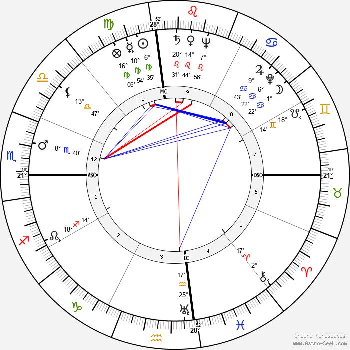 Ted Williams - Birth horoscope chart