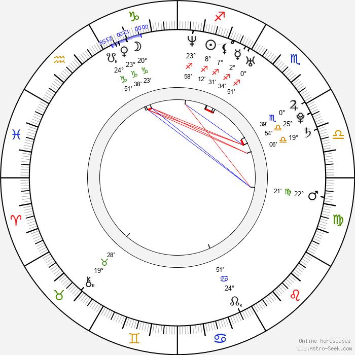 Teddy Dunn - Birth horoscope chart