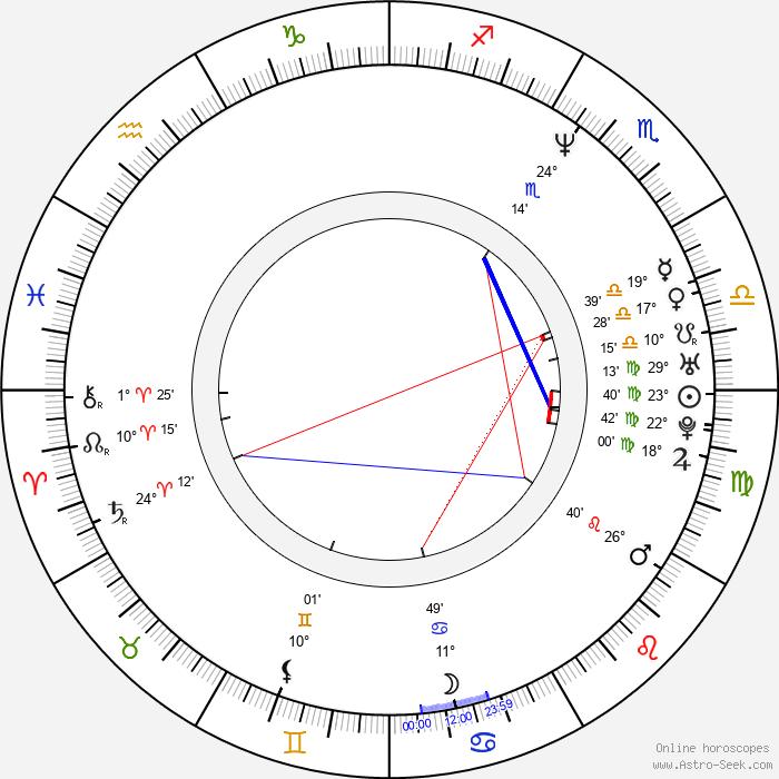 Tekin Kurtulus - Birth horoscope chart