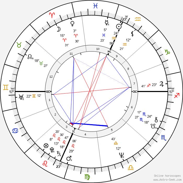 Teller - Birth horoscope chart