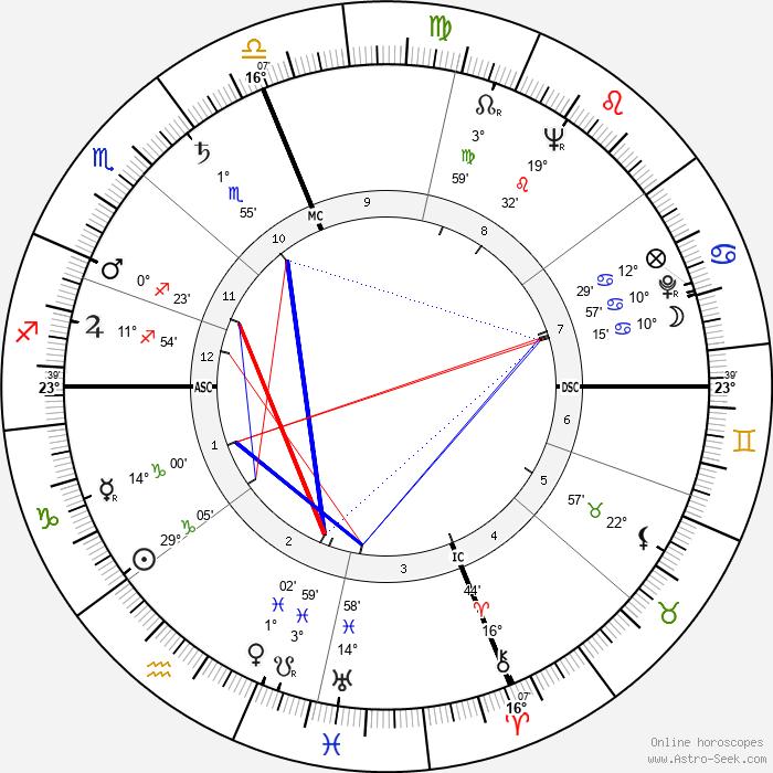 Telly Savalas - Birth horoscope chart