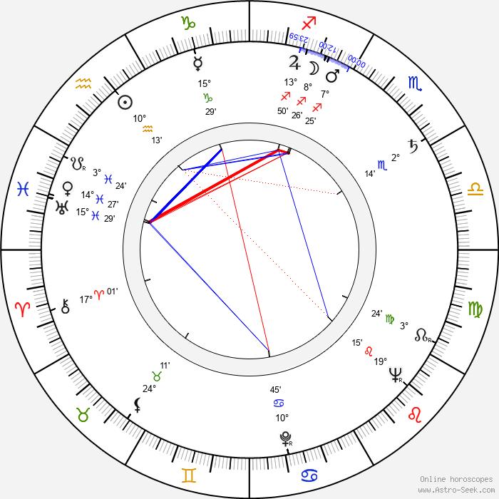 Tengiz Abuladze - Birth horoscope chart