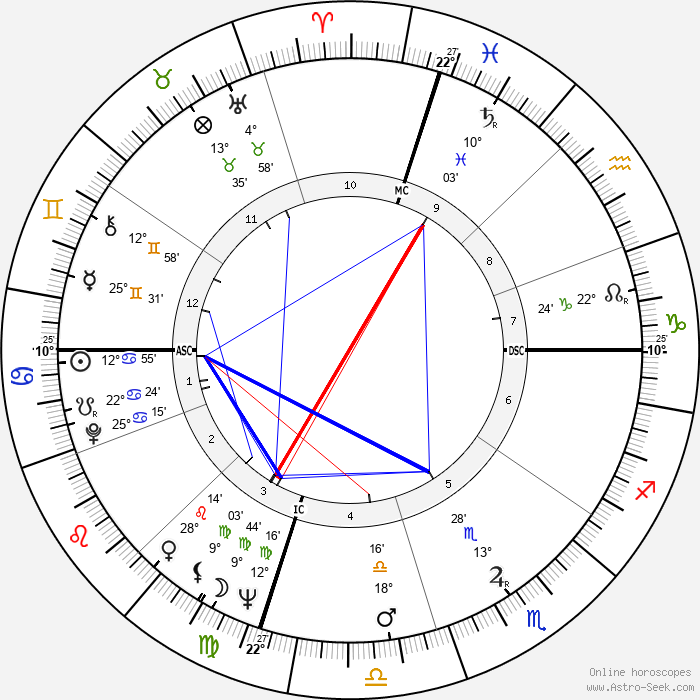 Tenzin Gyatso - 14th Dalai Lama - Birth horoscope chart