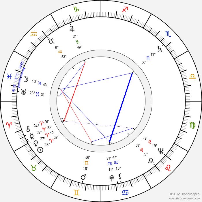 Teodor Gendera - Birth horoscope chart