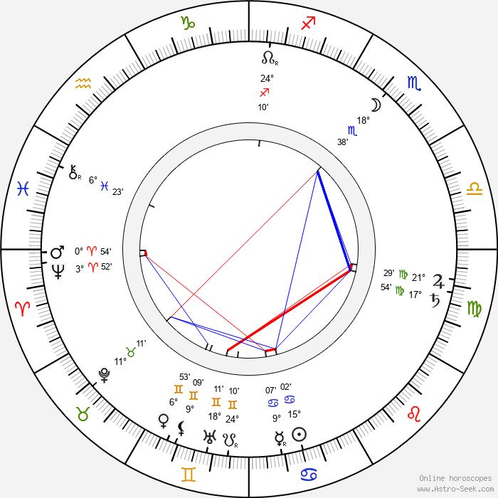Teodor Roland - Birth horoscope chart