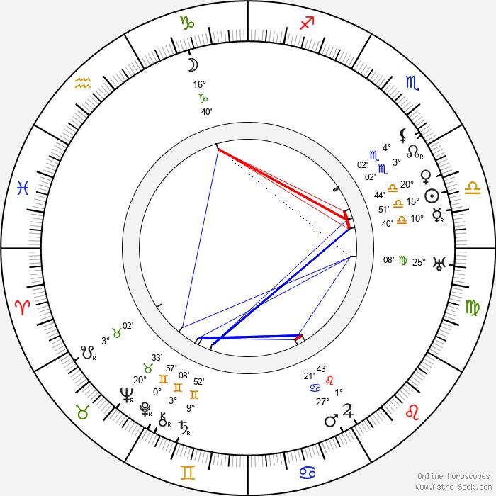 Teppo Raikas - Birth horoscope chart