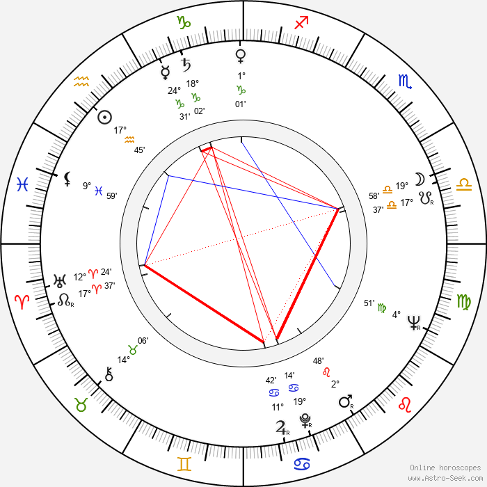 Teppo Riihimäki - Birth horoscope chart