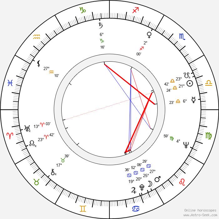 Tera Fabiánová - Birth horoscope chart