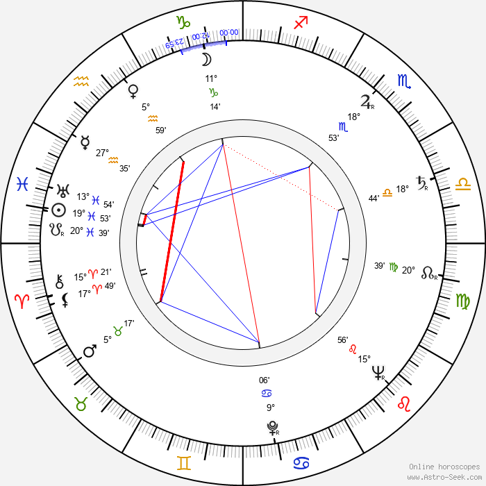 Terence Alexander - Birth horoscope chart