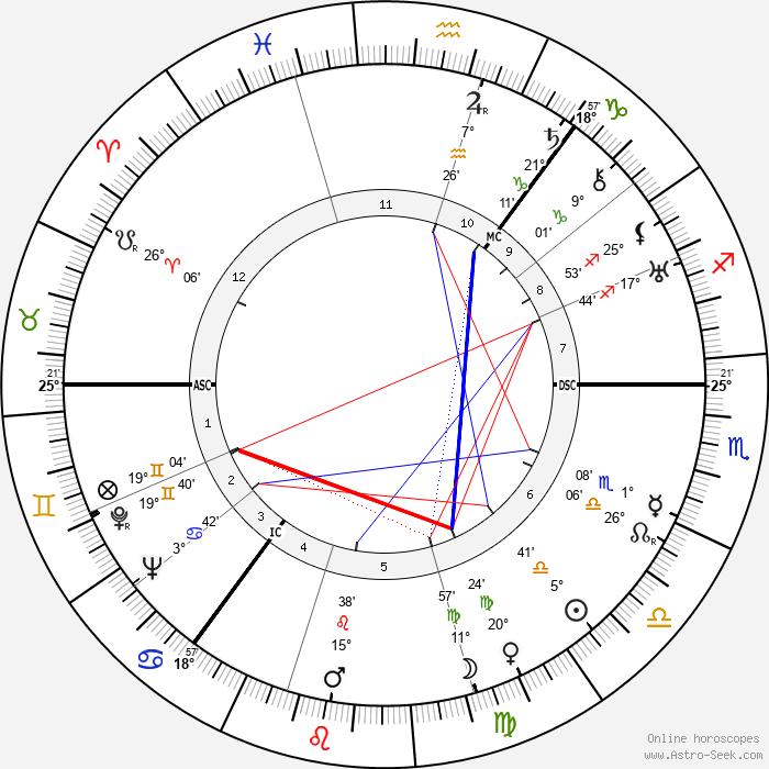 Terence Cawthorne - Birth horoscope chart