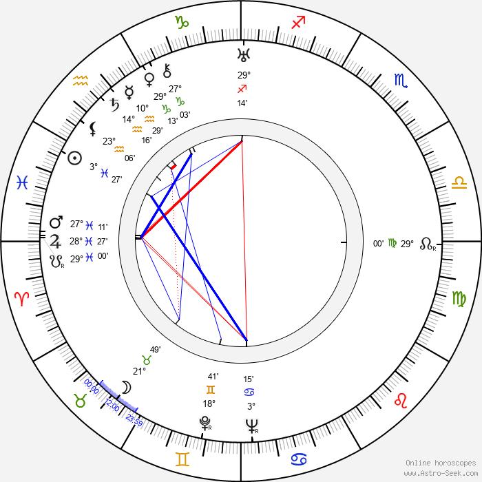 Terence Fisher - Birth horoscope chart
