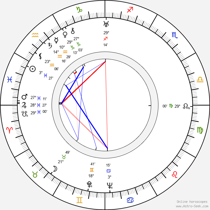 Terence Fisher - Birth horoscope chart