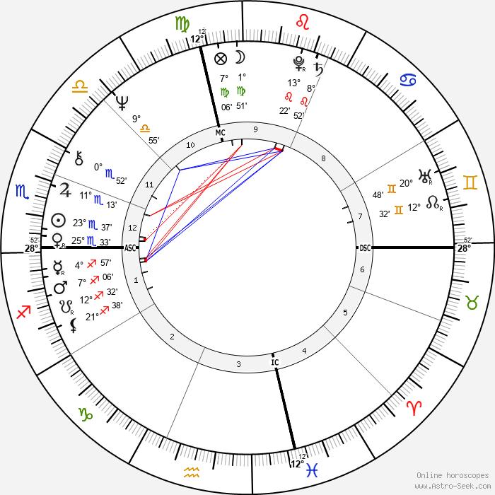 Terence McKenna - Birth horoscope chart