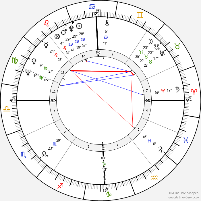 Terence Stamp - Birth horoscope chart