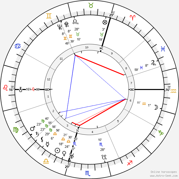 Teresa Benedicta - Birth horoscope chart