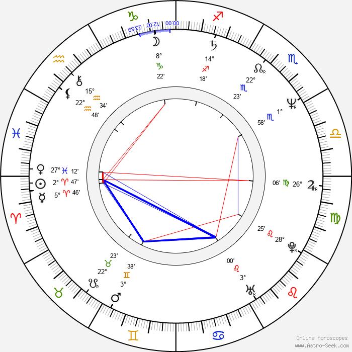 Teresa Ganzel - Birth horoscope chart
