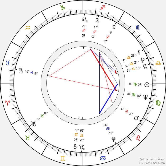 Teresa Gimpera - Birth horoscope chart