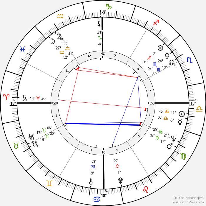 Teresa Heinz Kerry - Birth horoscope chart
