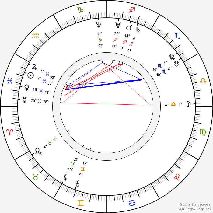 Teresa Palmer - Birth horoscope chart