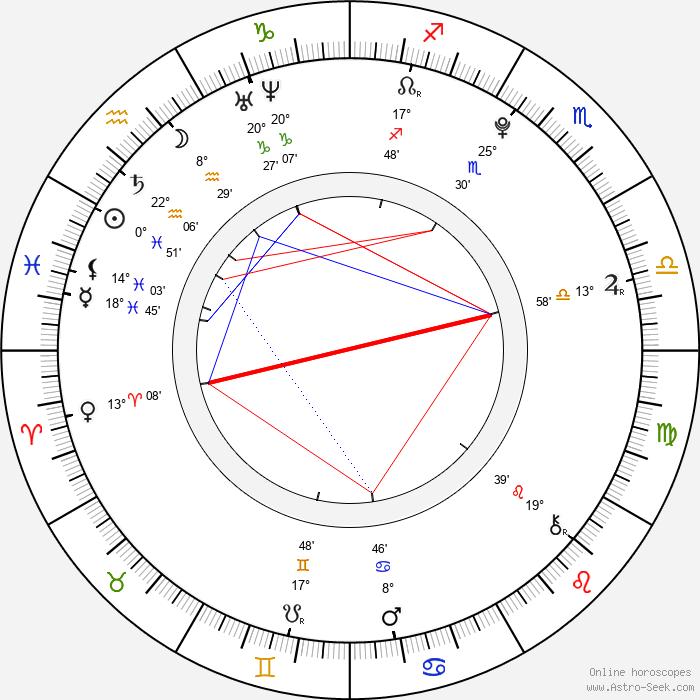 Tereza Blažková - Birth horoscope chart
