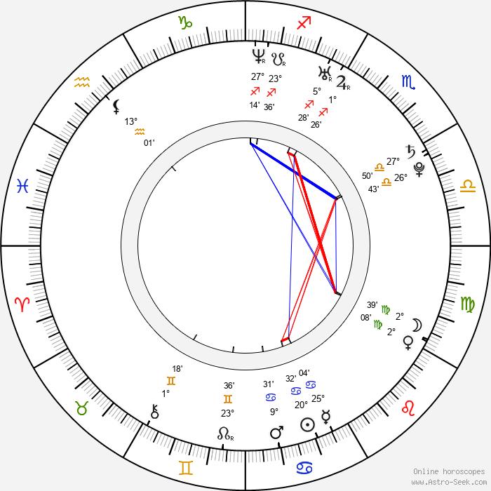 Tereza Černochová - Birth horoscope chart