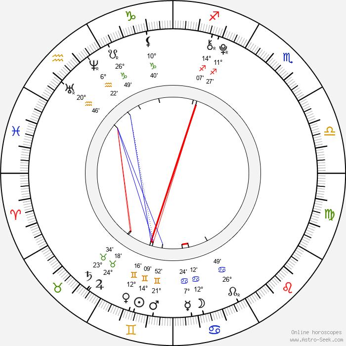 Tereza Haklová - Birth horoscope chart