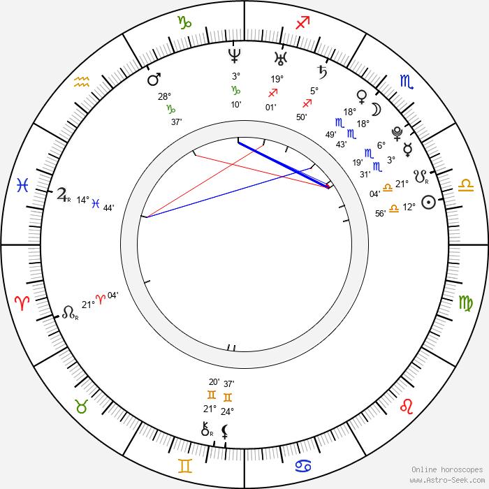 Tereza Kerndlová - Birth horoscope chart