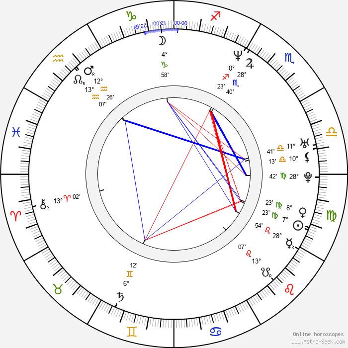 Tereza Maxová - Birth horoscope chart