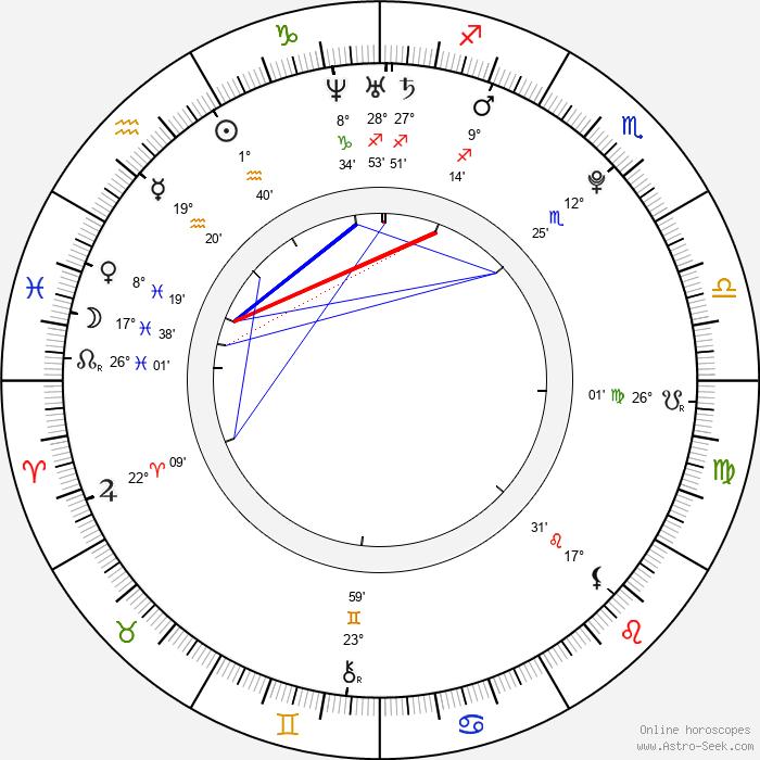 Tereza Nvotová - Birth horoscope chart