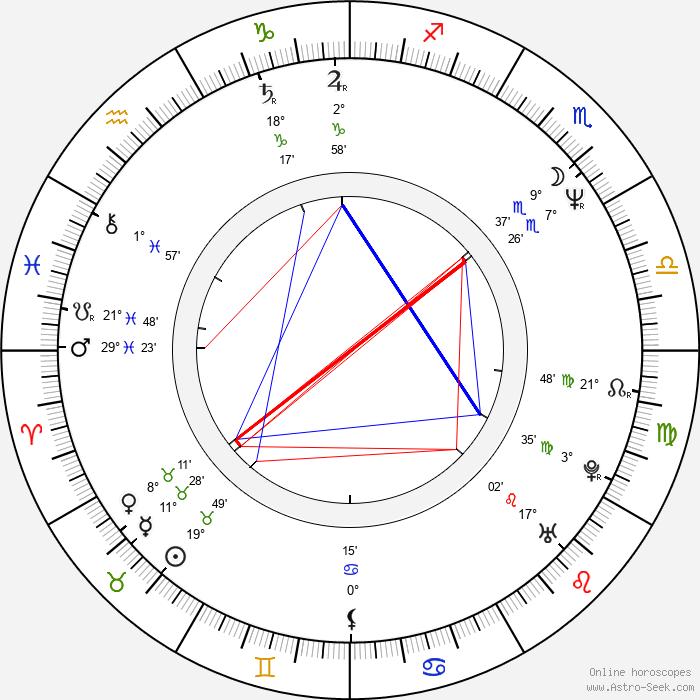 Therese Herz - Birth horoscope chart