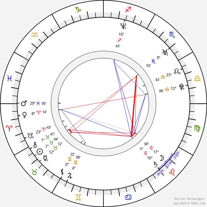 Tereza Slouková - Birth horoscope chart