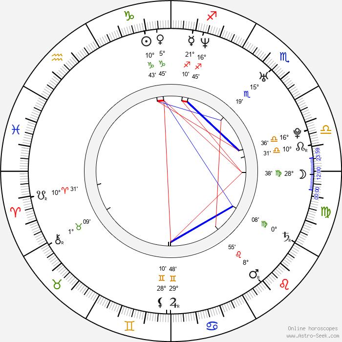 Tereza Zelinková - Birth horoscope chart