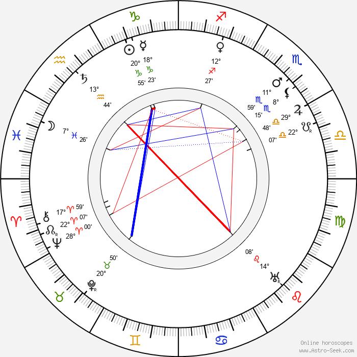 Terezie Brzková - Birth horoscope chart
