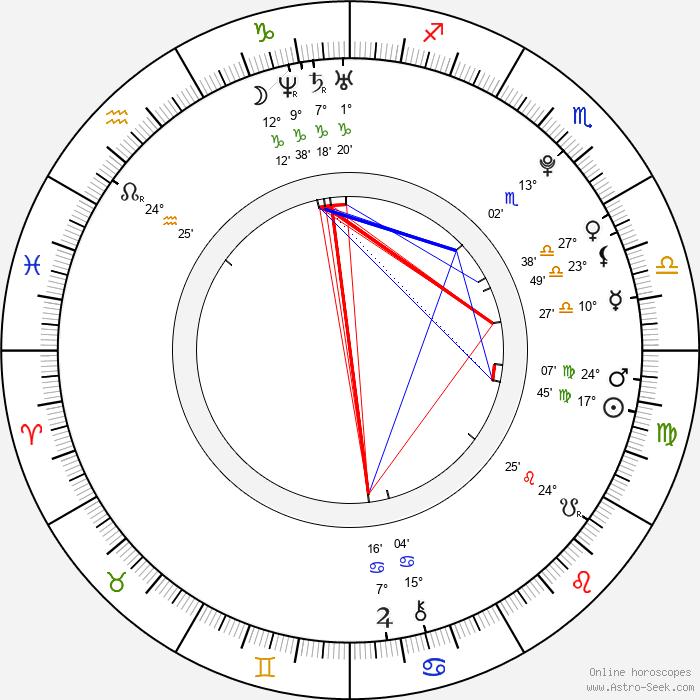 Terezie Kovalová - Birth horoscope chart
