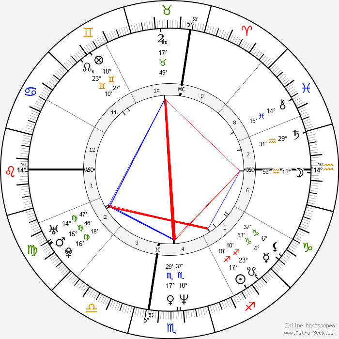Teri Hatcher - Birth horoscope chart