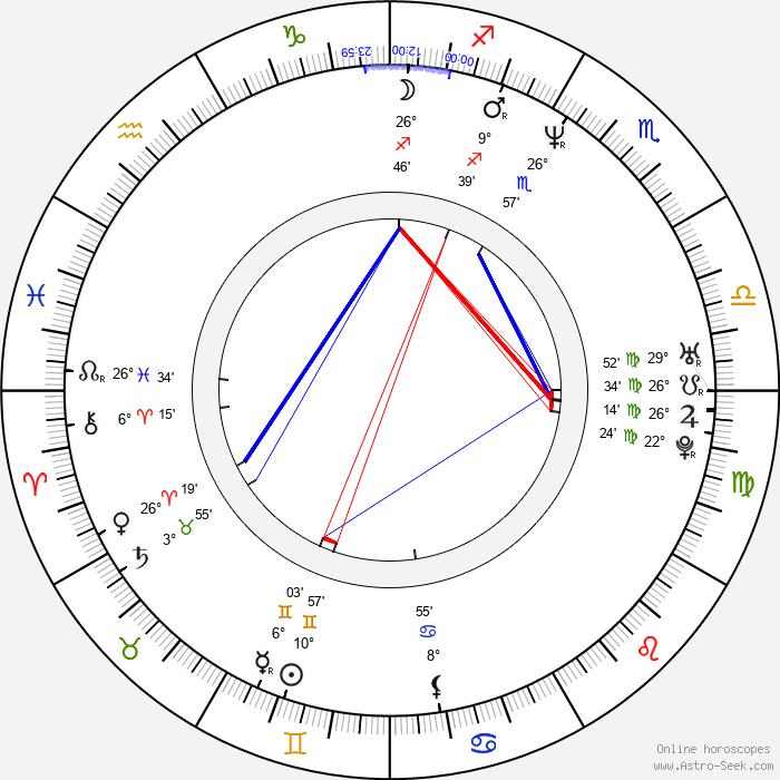 Teri Polo - Birth horoscope chart