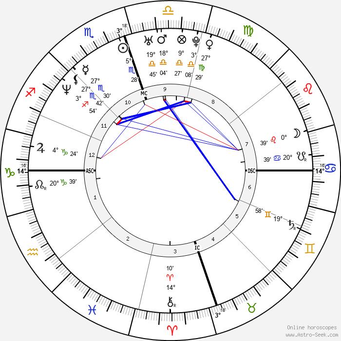 Terrell Davis - Birth horoscope chart
