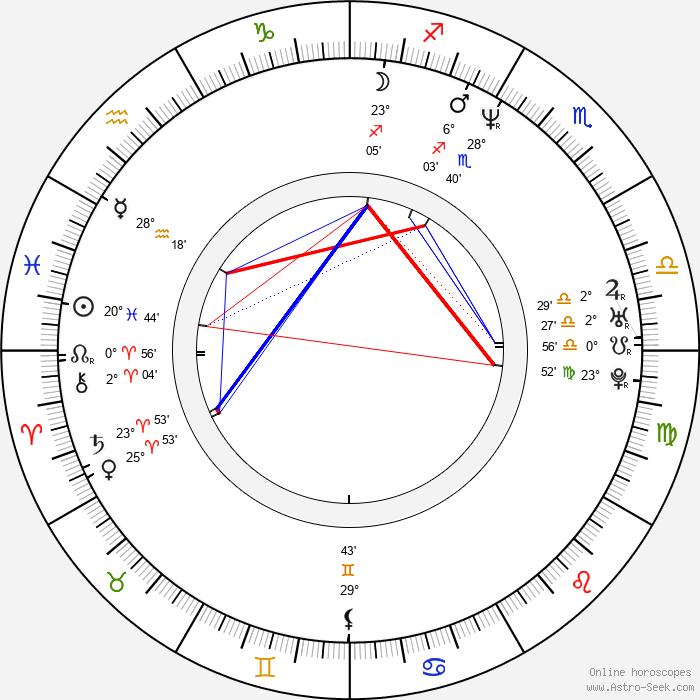 Terrence Howard - Birth horoscope chart