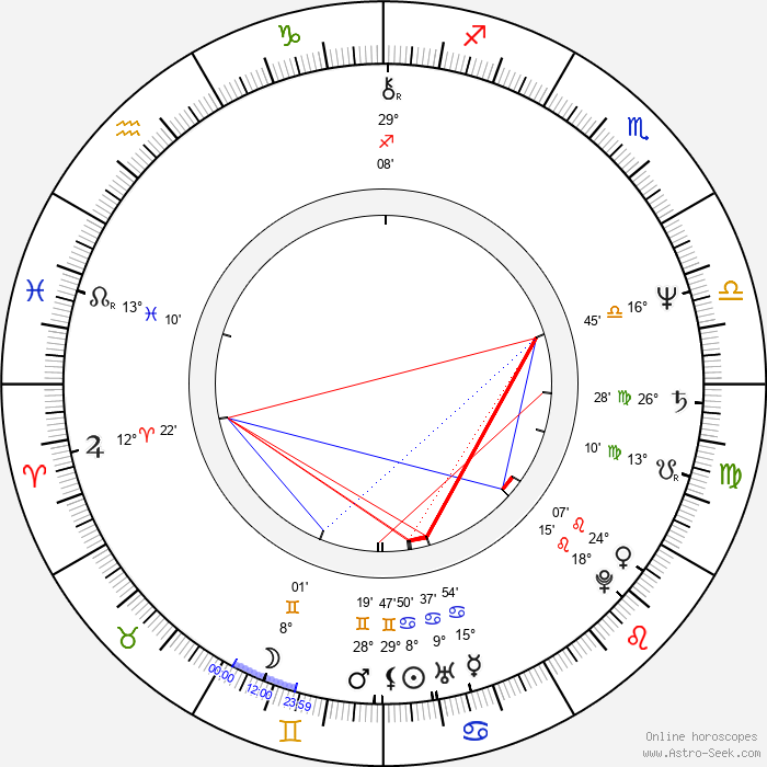 Terrence Mann - Birth horoscope chart